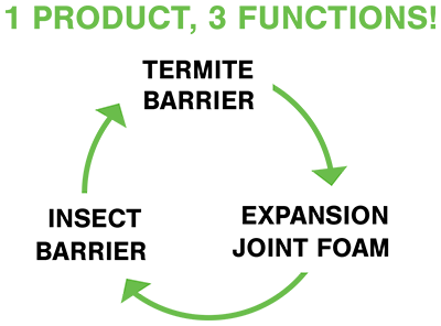 Greenzone Termite Insect Barrier 3 Functions